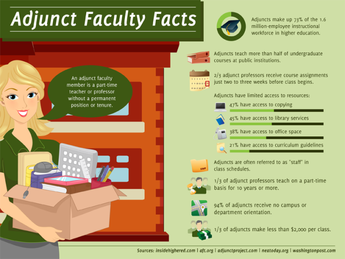 Refusing the Adjunct Route